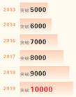 首破万亿元!春节消费亮眼 网友:你家贡献了多少数值