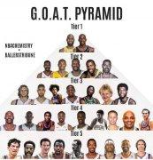 NBA历史最佳金字塔